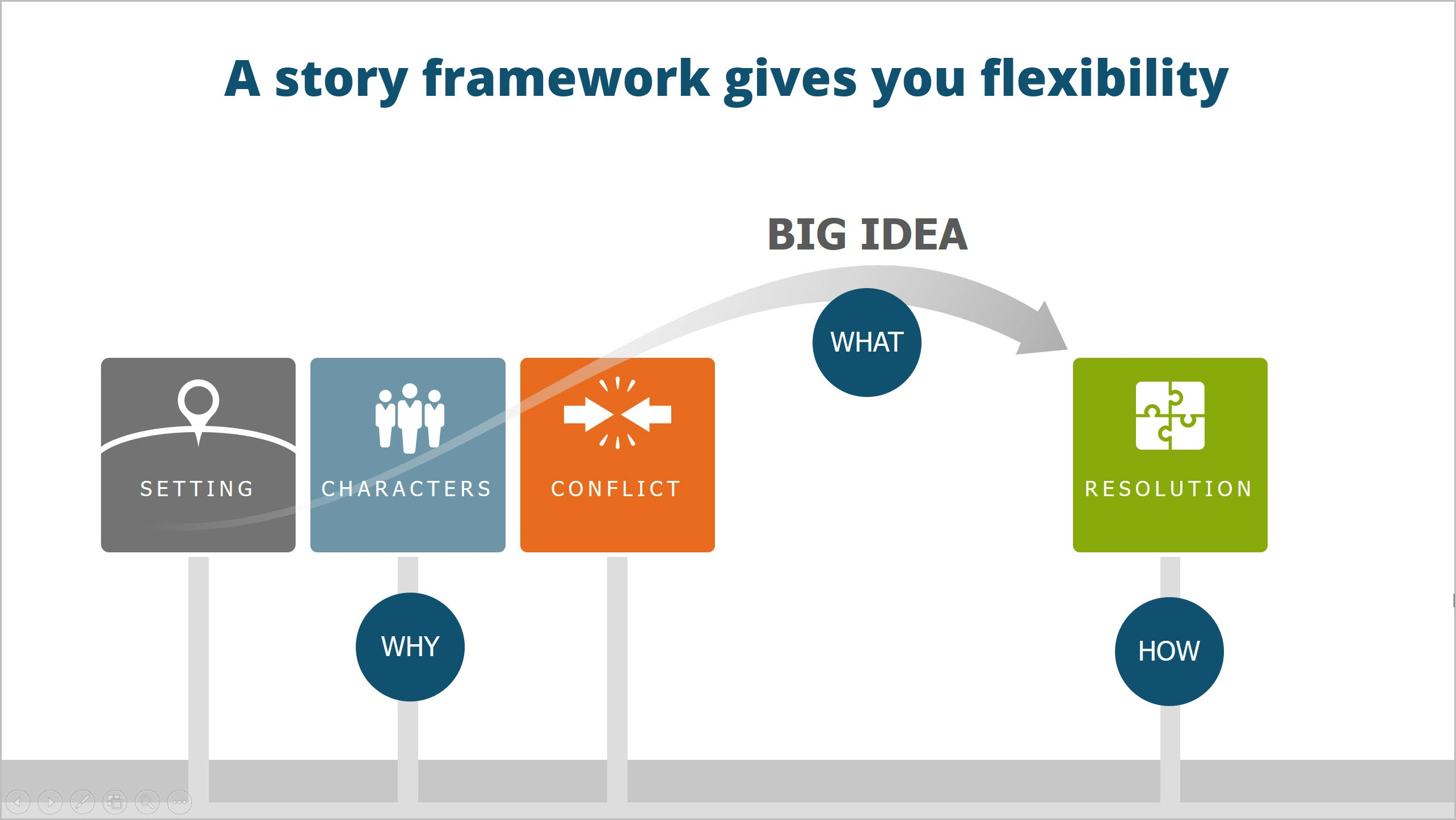 Basic Corporate Storytelling Framework